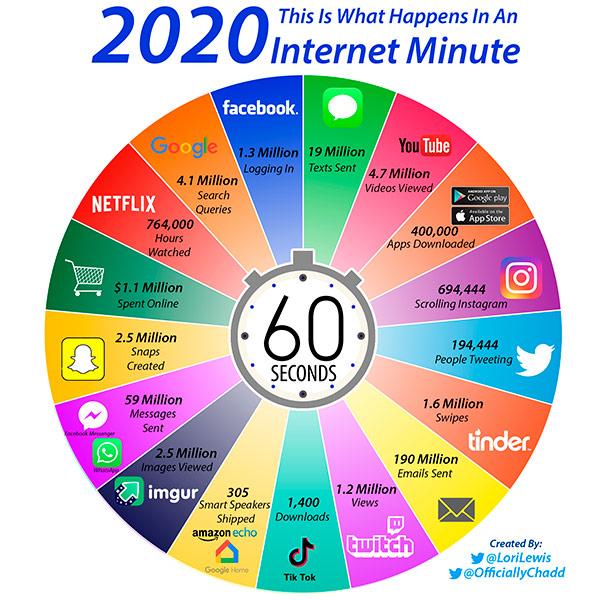 интернет за минуту