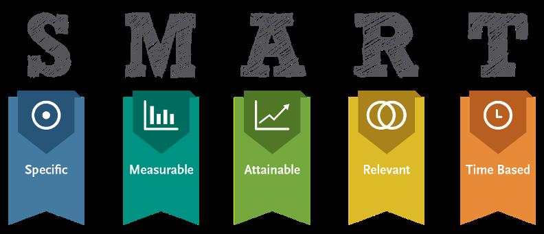 smart цели для smm стратегии